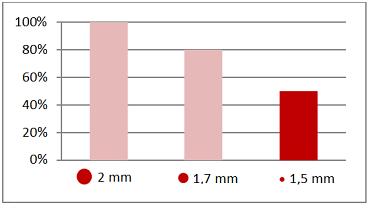 Spotřeba vzduchu v závislosti na průměru trysky