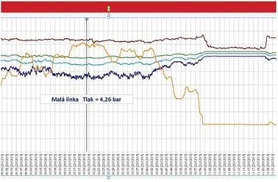 meranie priebehu tlaku v rozvodoch vzduchu